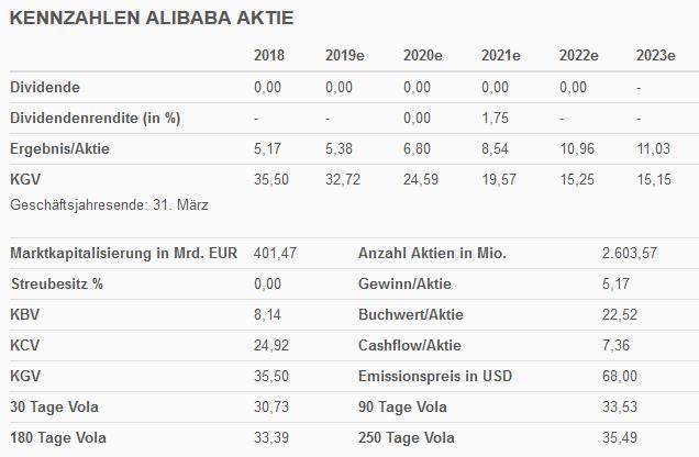 Alibaba Aktie Kennzahlen