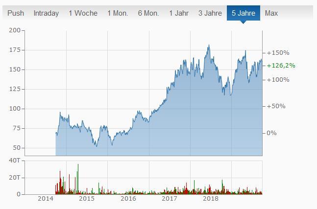 Alibaba Aktie ein Kauf wert?