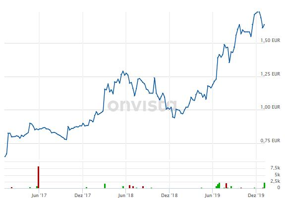 3U Holding AG Chart