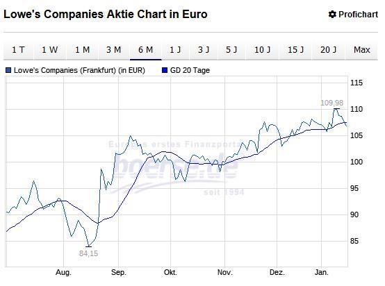 Lowe's Companies Aktie Chart in Euro
