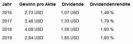 Lowe's Companies Aktie Dividenden