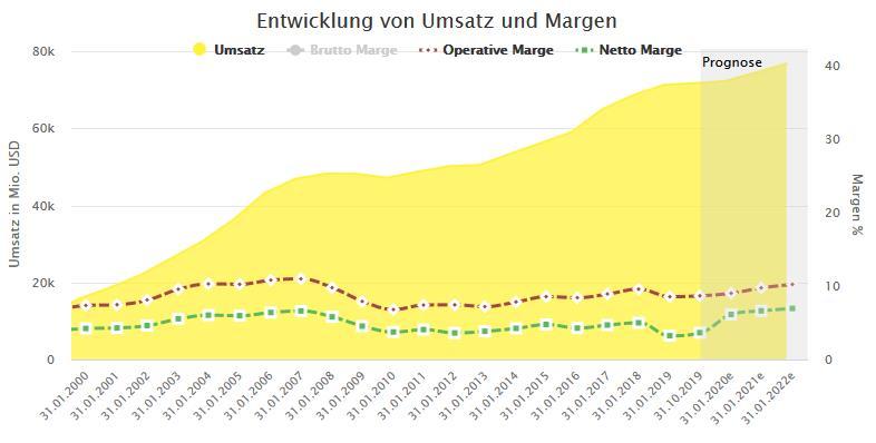 Lowe's Companies Umsatz und Margen