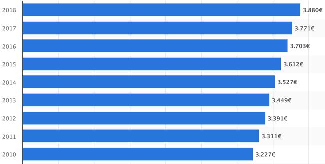 durchschnittlicher Bruttomonatsverdienst